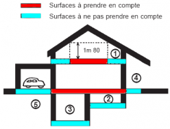 Surface De Plancher Taxable Outil De L Amenagement